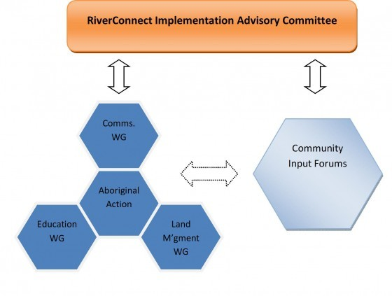 RiverConnect Governance Structure
